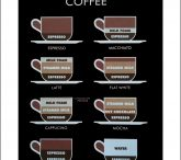 Know your Coffee?